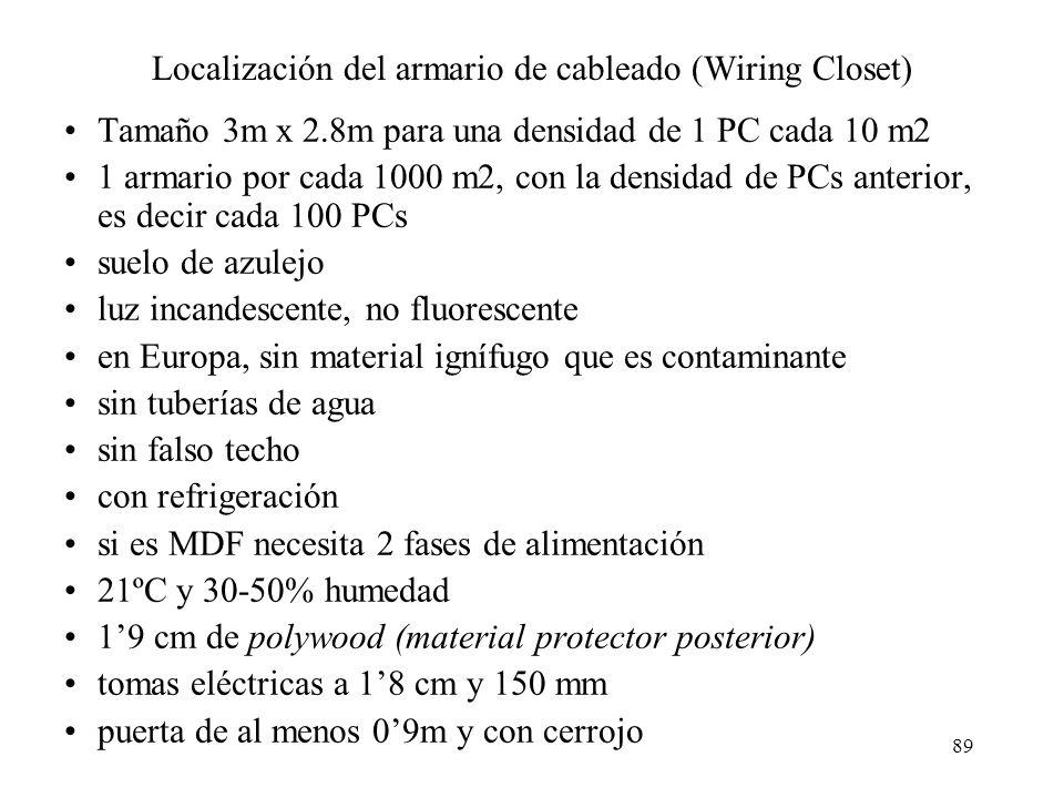 Localización del armario de cableado (Wiring Closet)