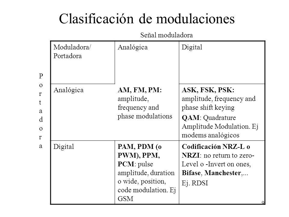 Clasificación de modulaciones