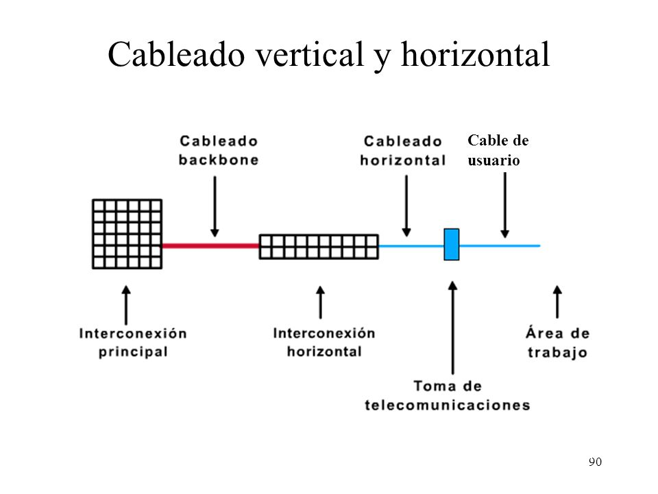 Cableado vertical y horizontal