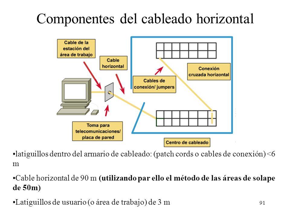 Componentes del cableado horizontal