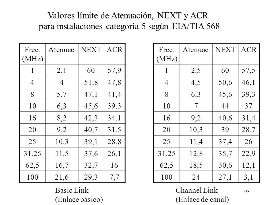 Valores límite de Atenuación, NEXT y ACR