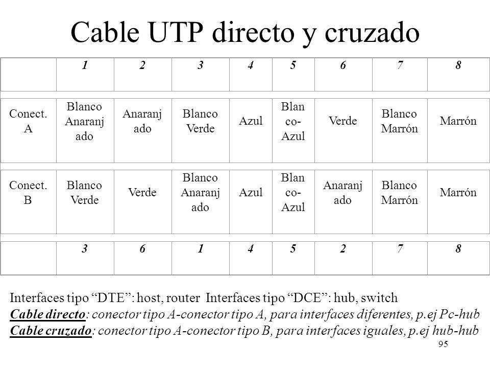 Cable UTP directo y cruzado