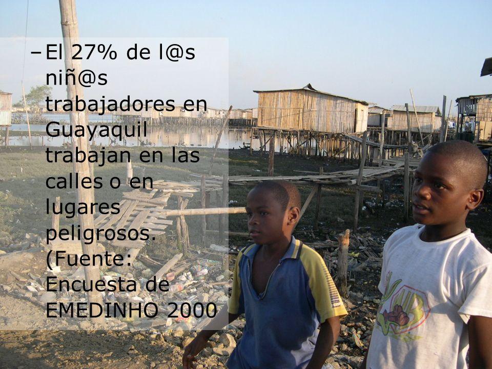 El 27% de l@s niñ@s trabajadores en Guayaquil trabajan en las calles o en lugares peligrosos.