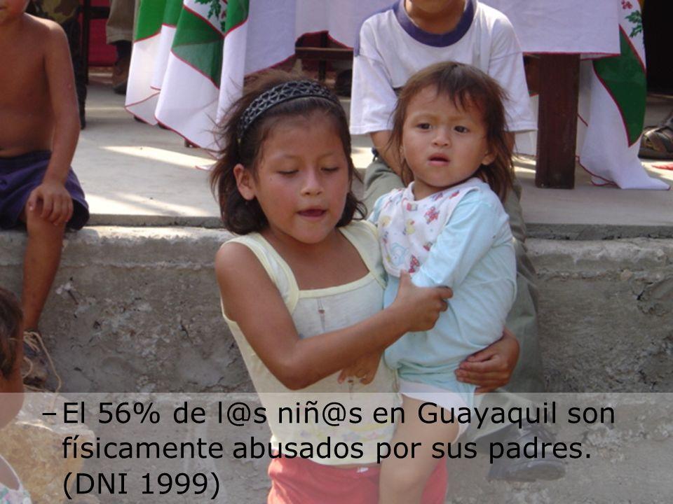 El 56% de l@s niñ@s en Guayaquil son físicamente abusados por sus padres. (DNI 1999)