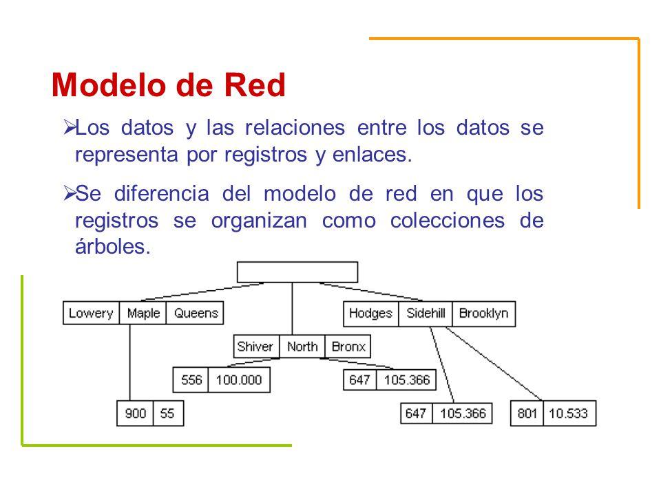 Modelos de bases de datos ppt descargar for Colecciones en red
