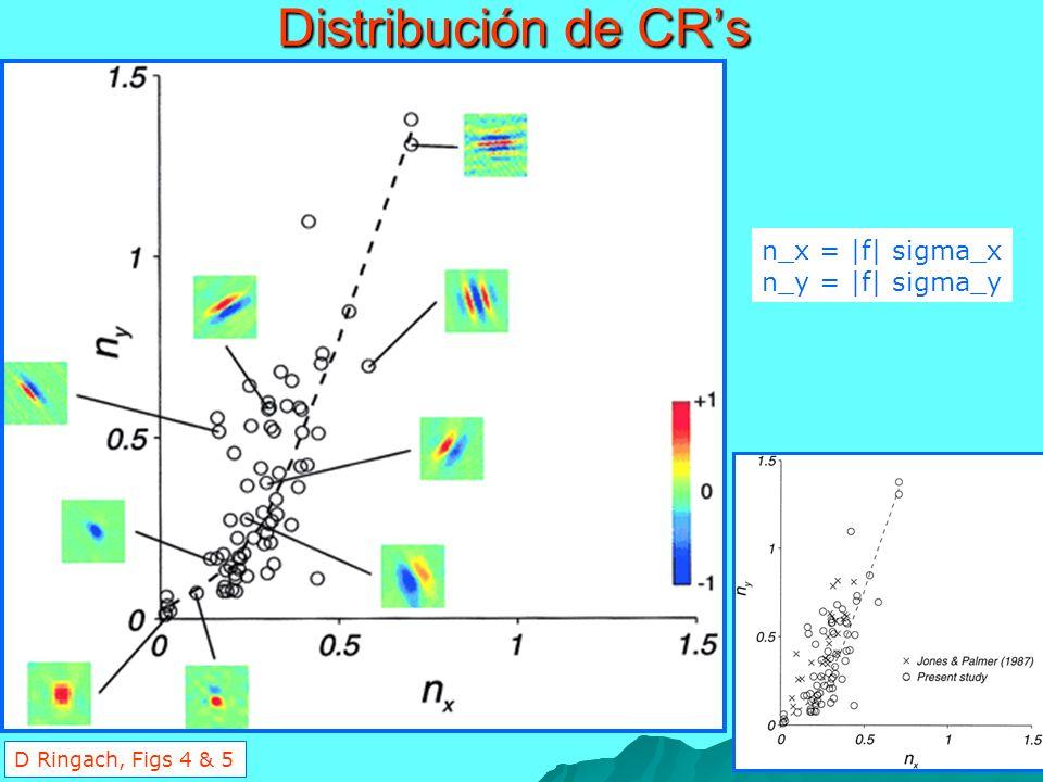 Distribución de CR's n_x = |f| sigma_x n_y = |f| sigma_y