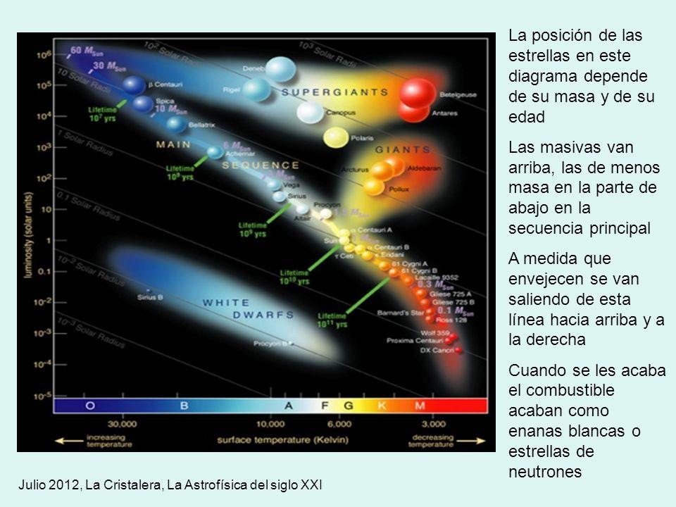 La posición de las estrellas en este diagrama depende de su masa y de su edad