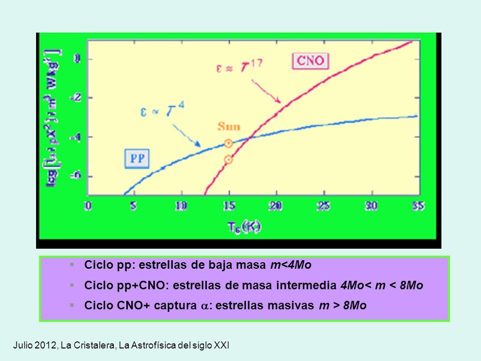 Ciclo pp: estrellas de baja masa m<4Mo