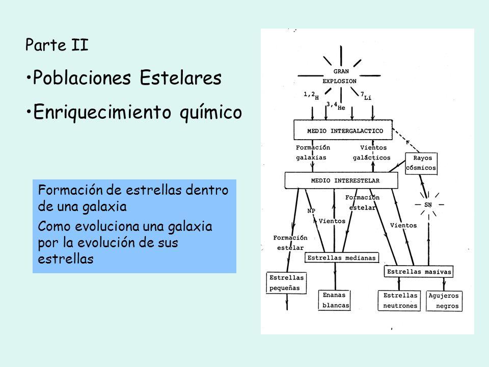 Poblaciones Estelares Enriquecimiento químico
