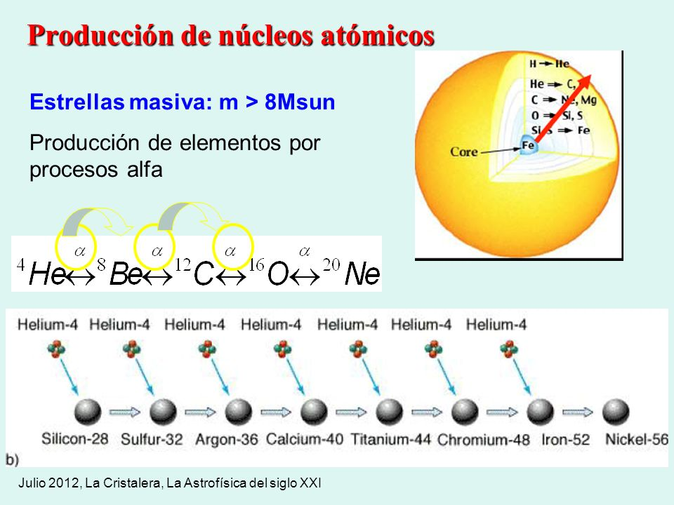 Producción de núcleos atómicos