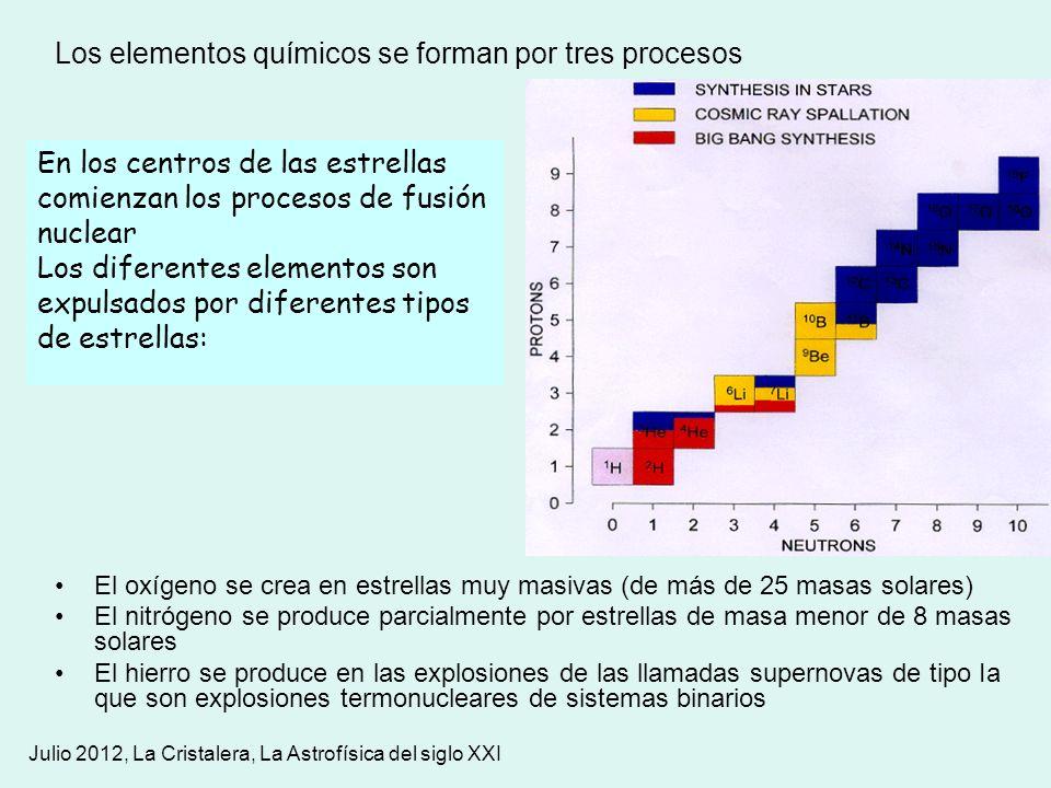 Los elementos químicos se forman por tres procesos