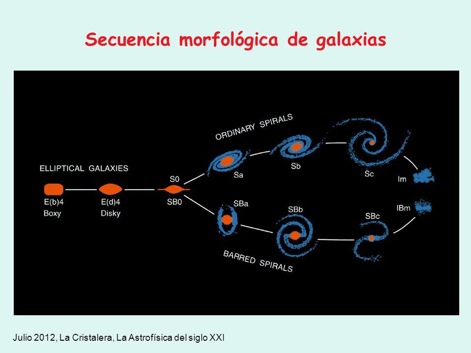 Secuencia morfológica de galaxias