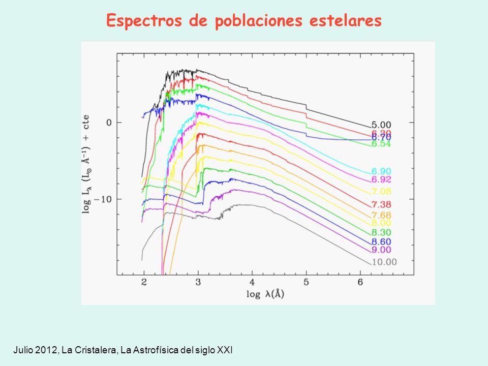 Espectros de poblaciones estelares