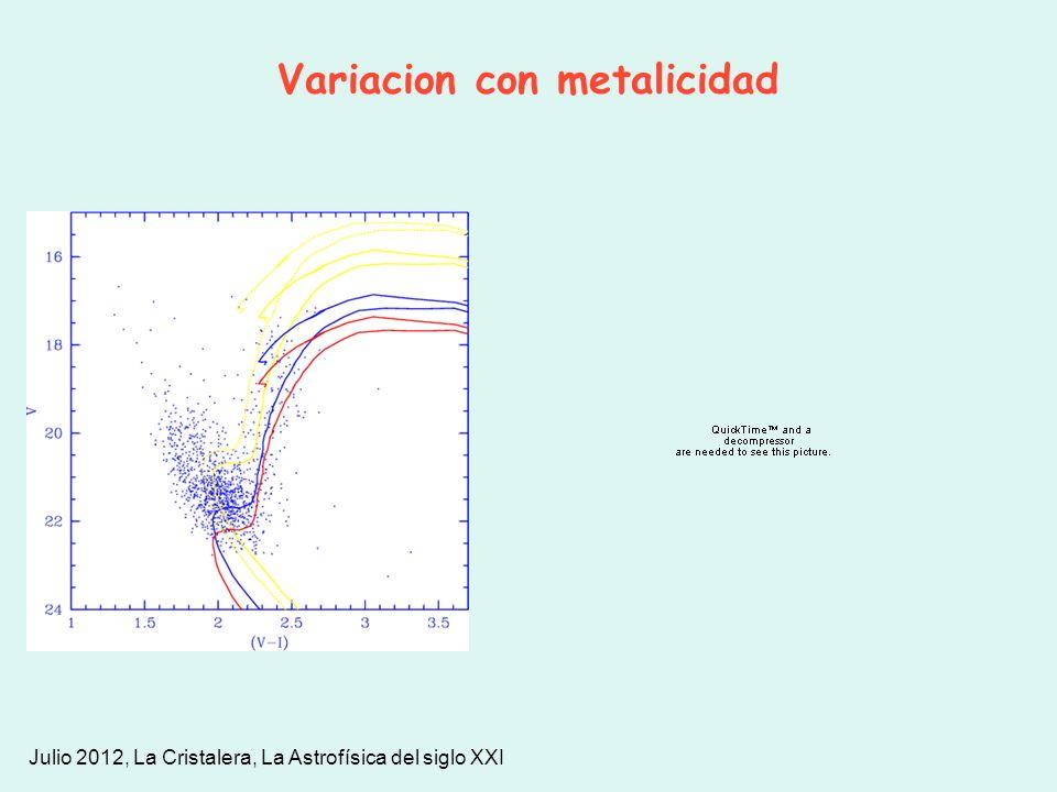 Variacion con metalicidad