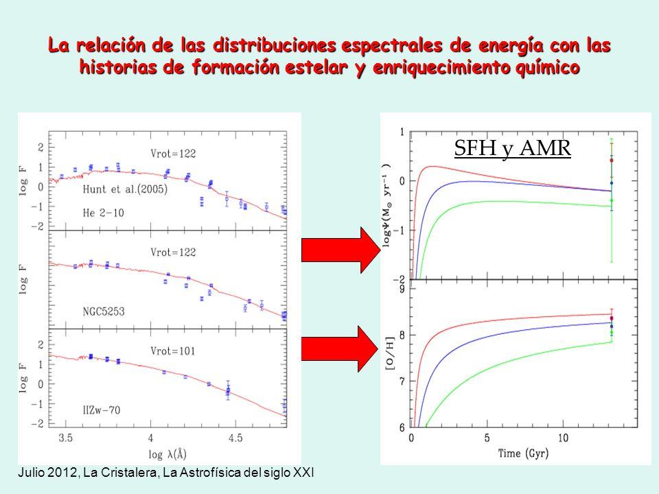 La relación de las distribuciones espectrales de energía con las historias de formación estelar y enriquecimiento químico