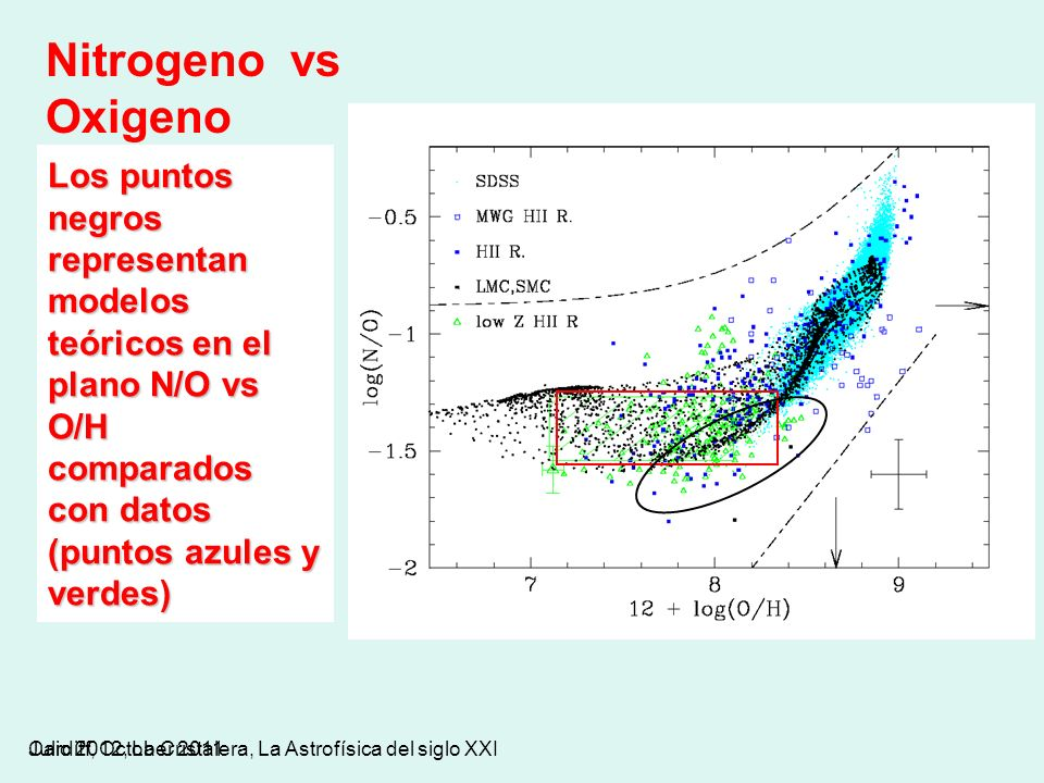Nitrogeno vs Oxigeno Los puntos negros representan modelos teóricos en el plano N/O vs O/H comparados con datos (puntos azules y verdes)