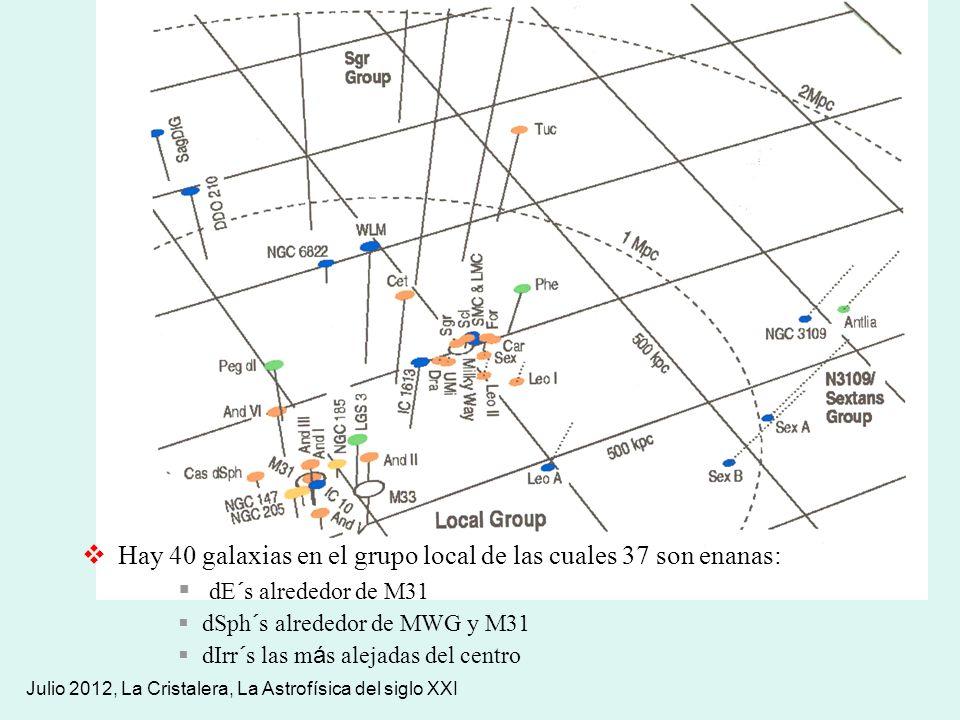 Hay 40 galaxias en el grupo local de las cuales 37 son enanas: