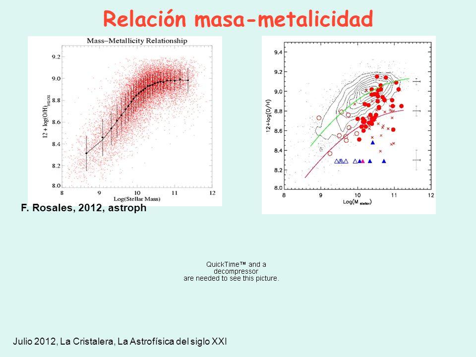 Relación masa-metalicidad