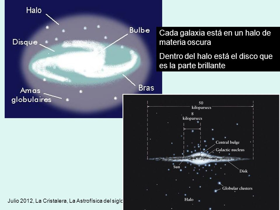 Cada galaxia está en un halo de materia oscura