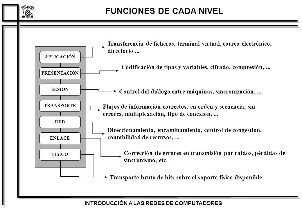 FUNCIONES DE CADA NIVEL