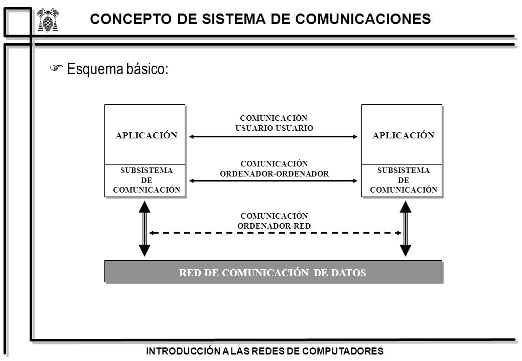 CONCEPTO DE SISTEMA DE COMUNICACIONES RED DE COMUNICACIÓN DE DATOS
