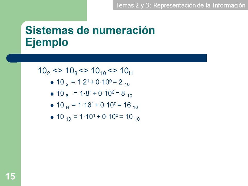 Sistemas de numeración Ejemplo