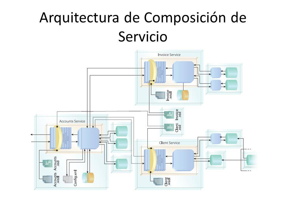 Arquitectura orientada a servicios ppt descargar - Servicios de arquitectura ...