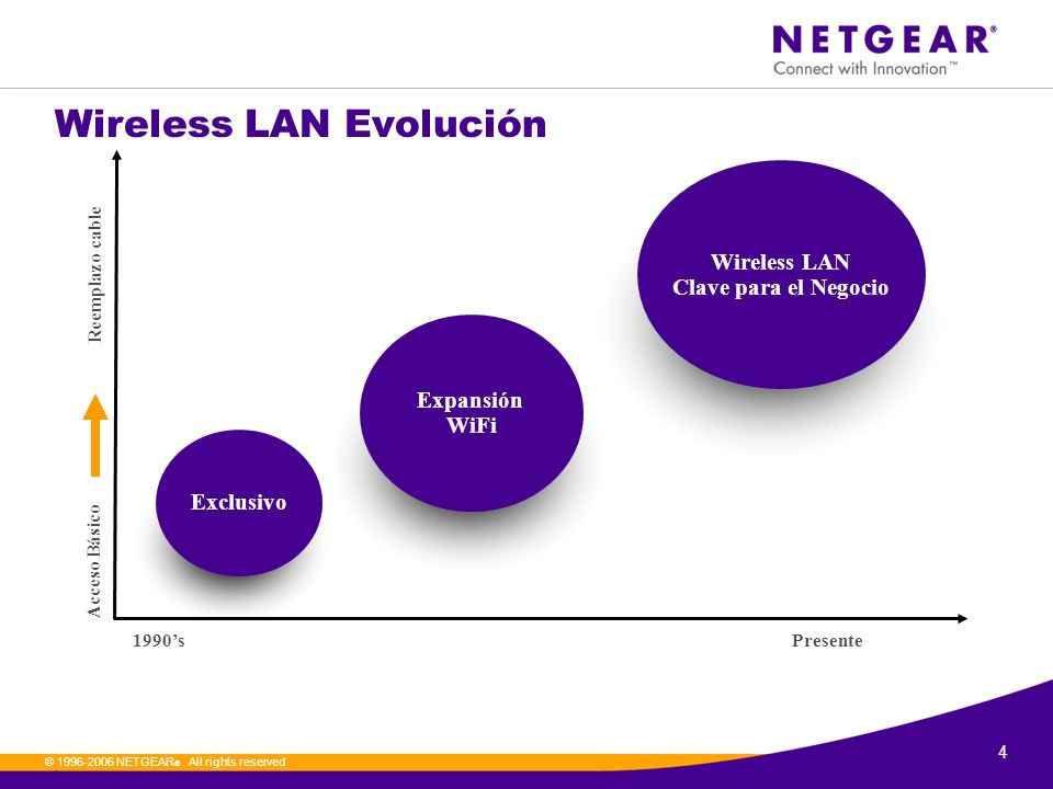Wireless LAN Evolución