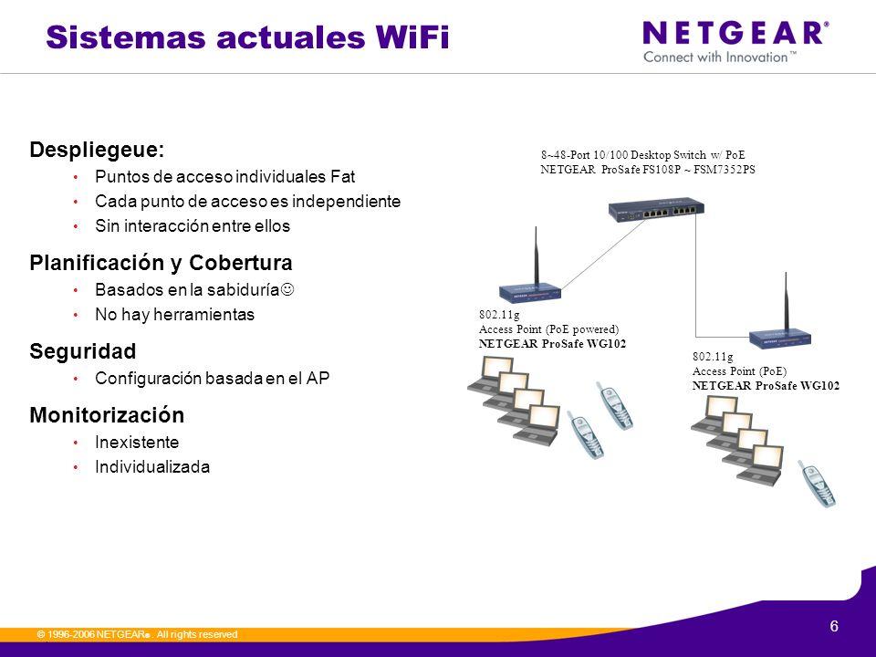 Sistemas actuales WiFi