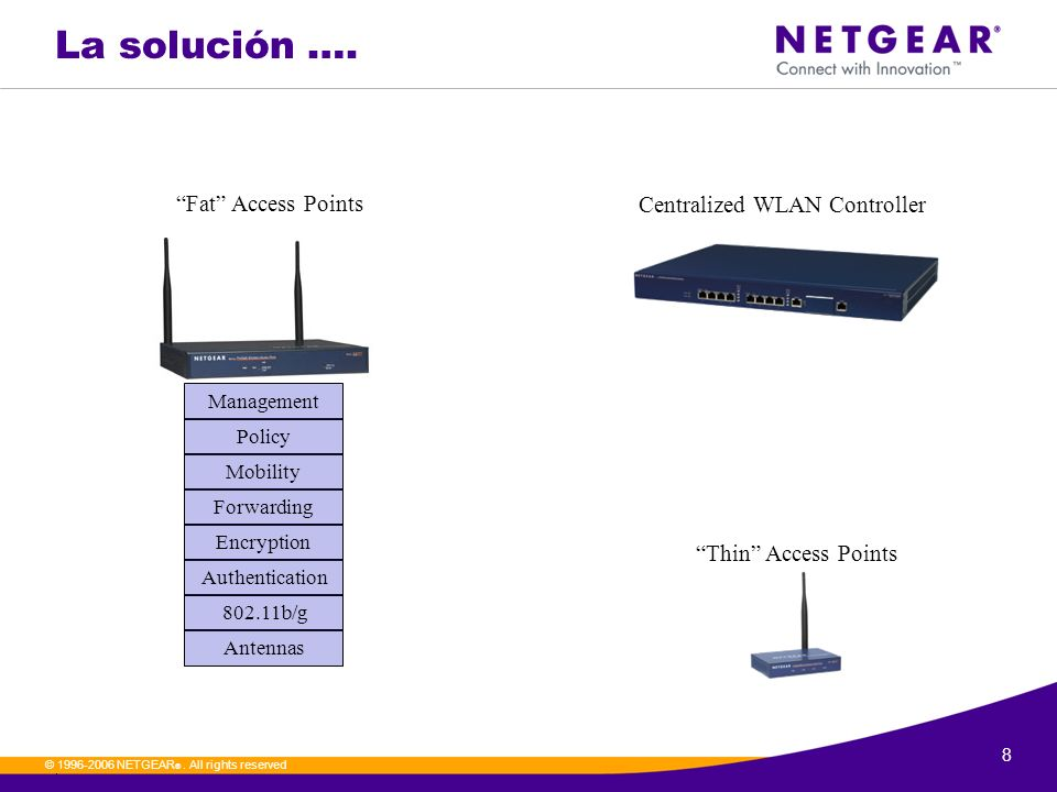 Centralized WLAN Controller