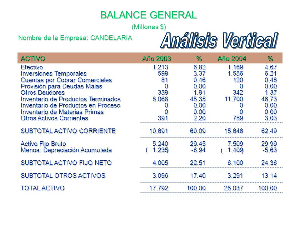 Diagnostico de la situacion economica y financiera ppt for Analisis de balances