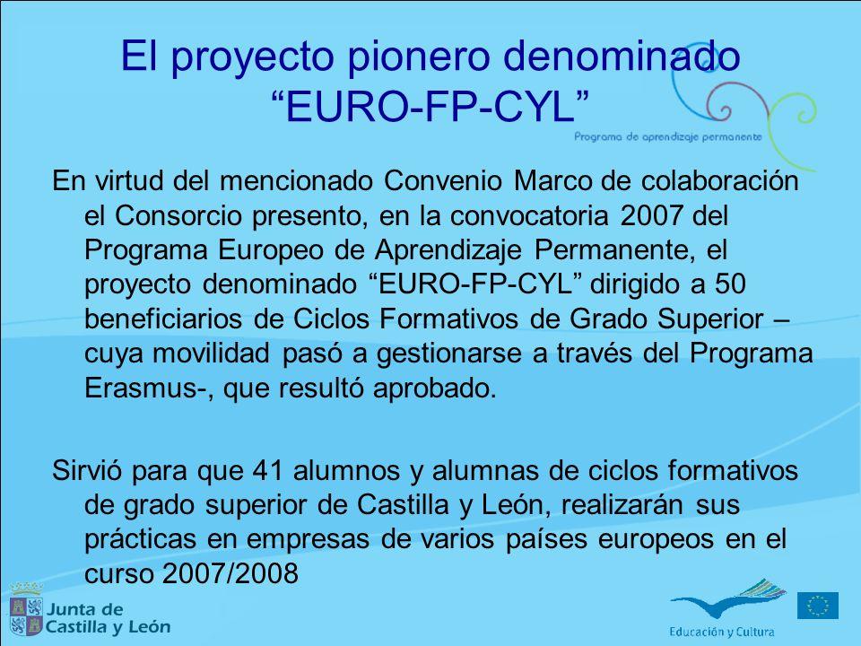 El proyecto pionero denominado EURO-FP-CYL