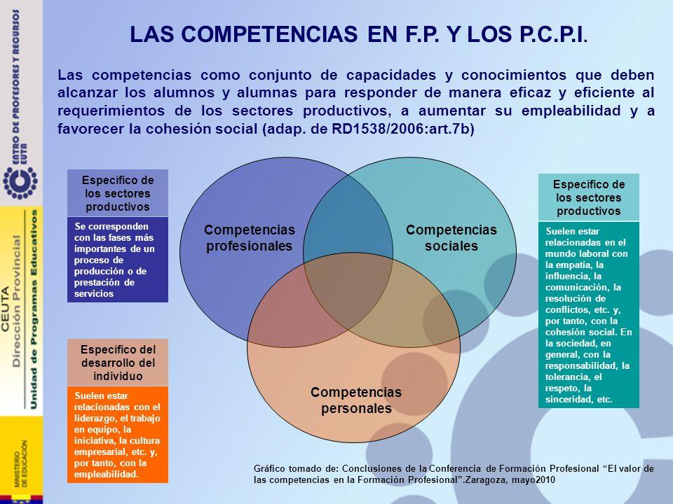 LAS COMPETENCIAS EN F.P. Y LOS P.C.P.I.