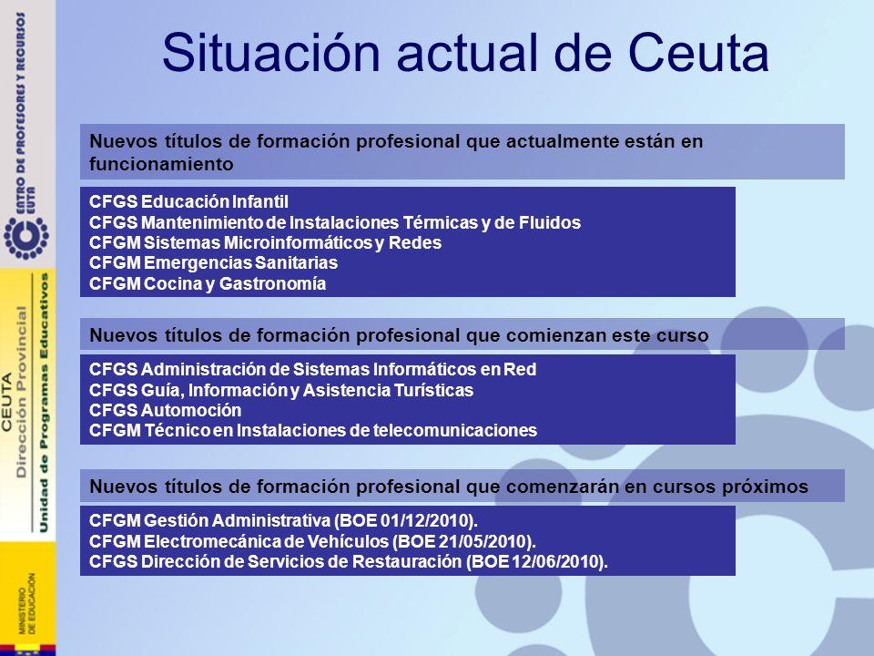 Situación actual de Ceuta