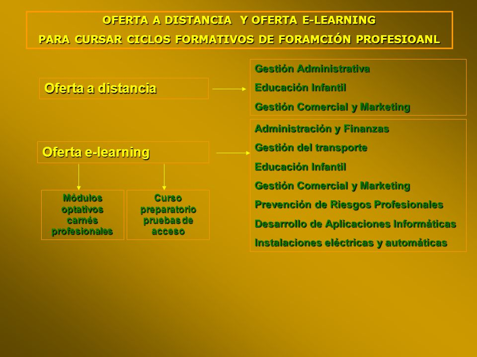 Oferta a distancia Oferta e-learning