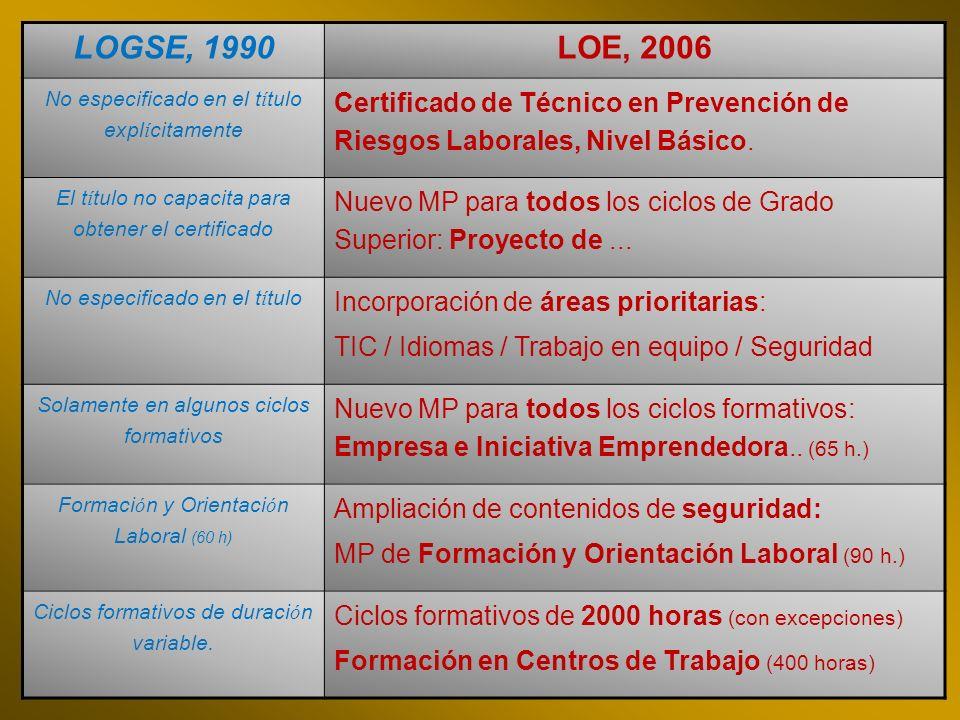 LOGSE, 1990 LOE, 2006. No especificado en el título explícitamente. Certificado de Técnico en Prevención de Riesgos Laborales, Nivel Básico.