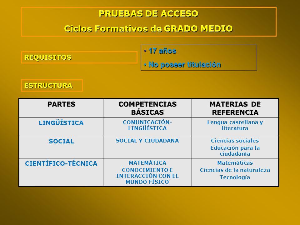PRUEBAS DE ACCESO Ciclos Formativos de GRADO MEDIO
