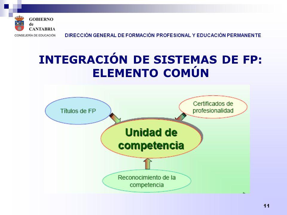 INTEGRACIÓN DE SISTEMAS DE FP: ELEMENTO COMÚN