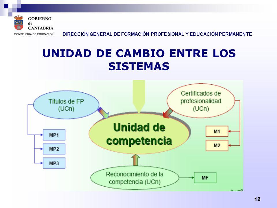 UNIDAD DE CAMBIO ENTRE LOS SISTEMAS