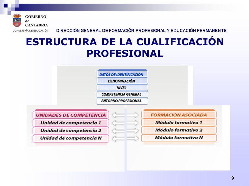 ESTRUCTURA DE LA CUALIFICACIÓN PROFESIONAL