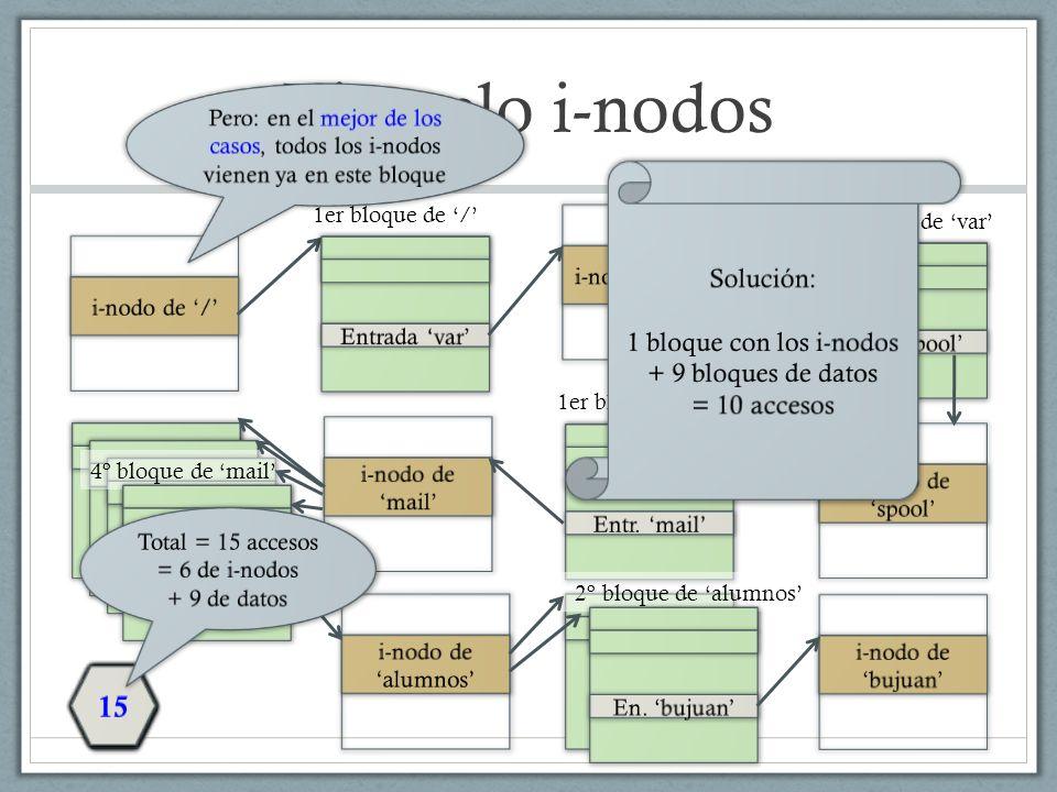 Ejemplo i-nodos 12 13 15 10 14 3 9 4 7 6 8 1 2 11 5 Solución: