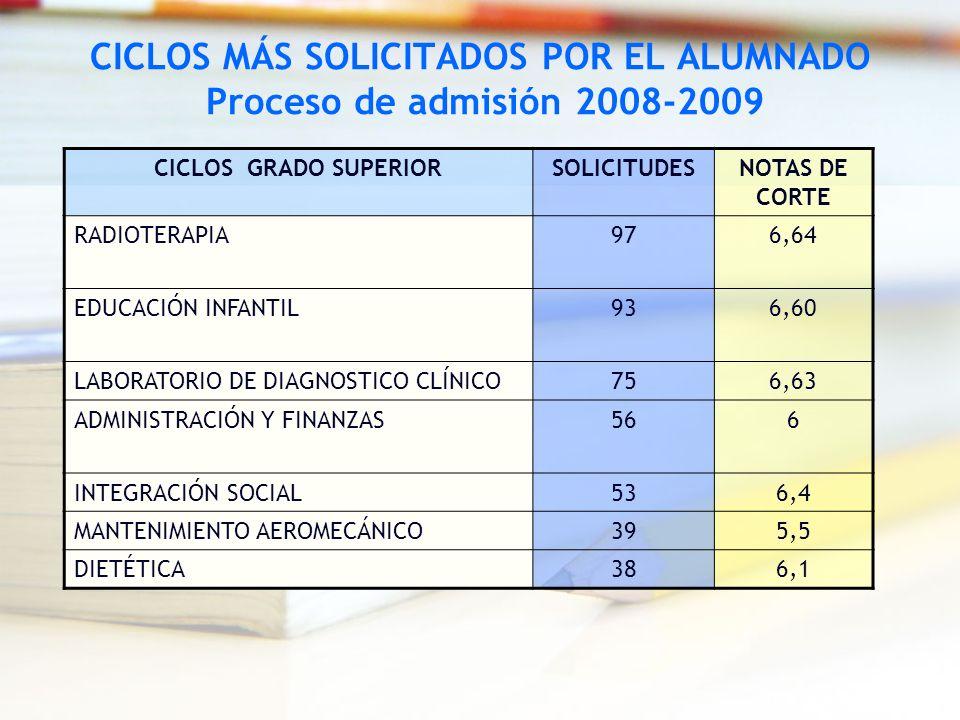 CICLOS MÁS SOLICITADOS POR EL ALUMNADO Proceso de admisión 2008-2009