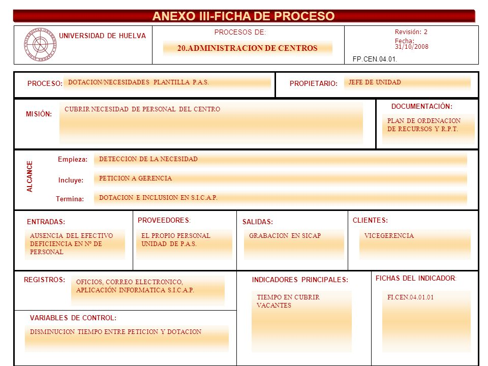 ANEXO III-FICHA DE PROCESO