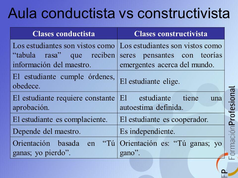 Aula conductista vs constructivista