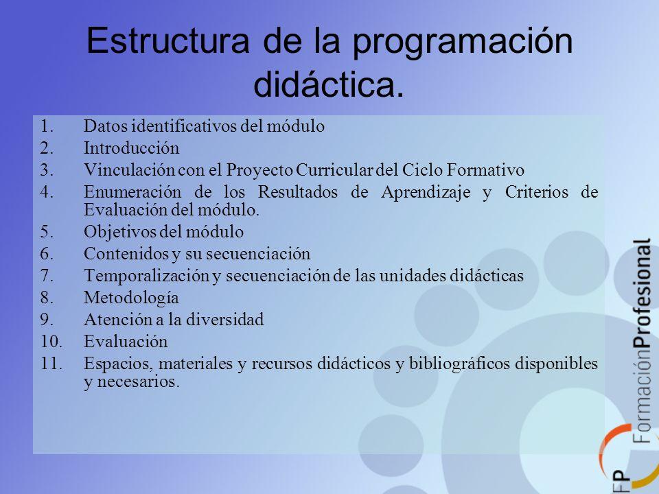 Estructura de la programación didáctica.
