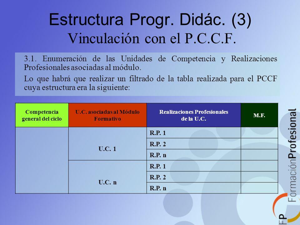 Estructura Progr. Didác. (3) Vinculación con el P.C.C.F.