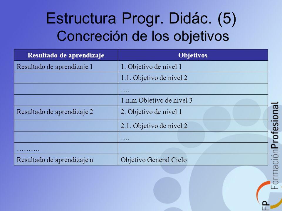 Estructura Progr. Didác. (5) Concreción de los objetivos