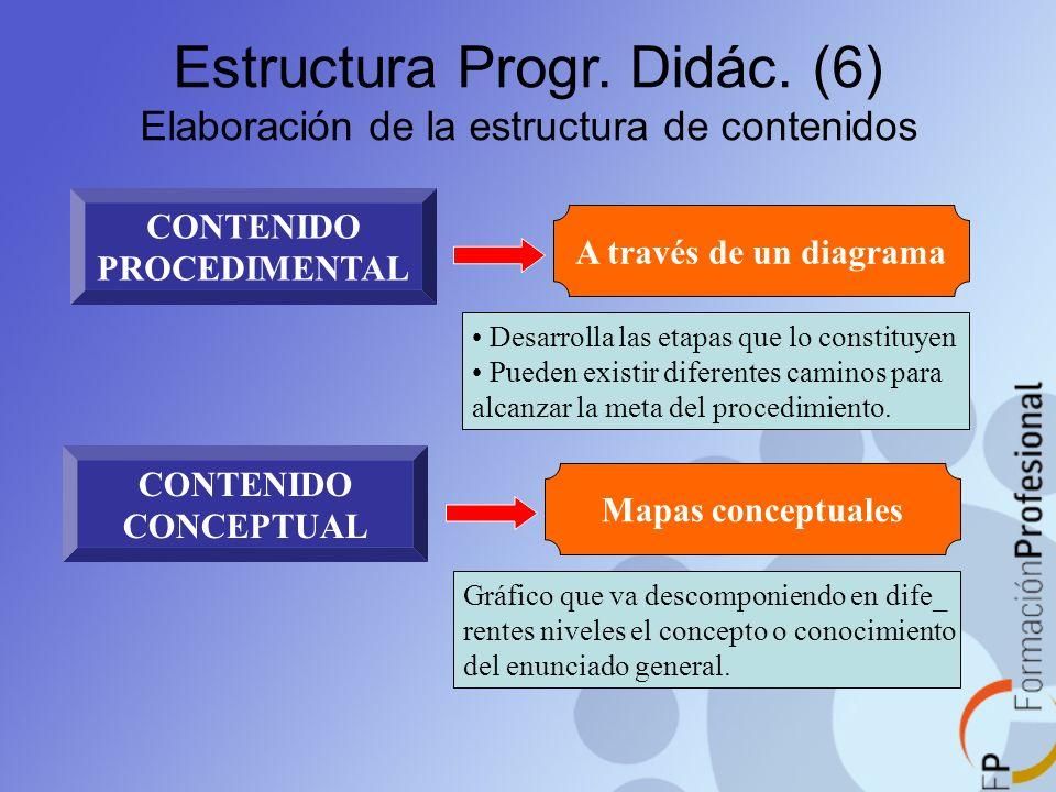 Estructura Progr. Didác. (6) Elaboración de la estructura de contenidos