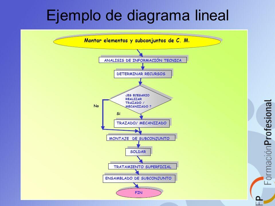 Ejemplo de diagrama lineal