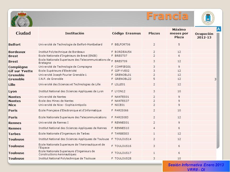 Francia Ciudad Institución Código Erasmus Plazas